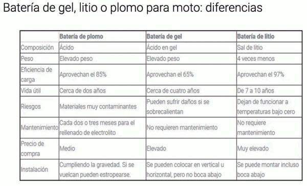 Diferencias baterías de Gel vs Plomo/ AGM vs Litio